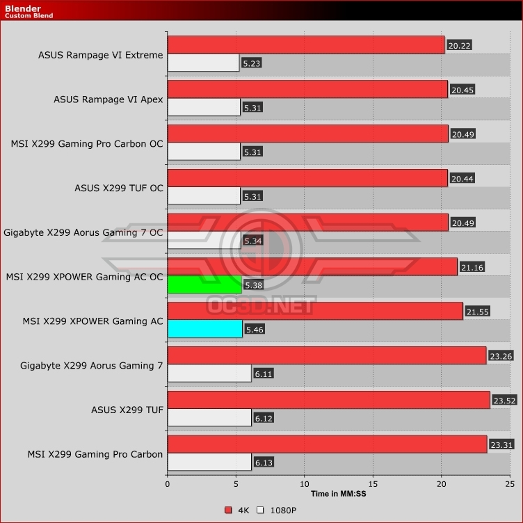 MSI X299 XPOWER Gaming AC Review