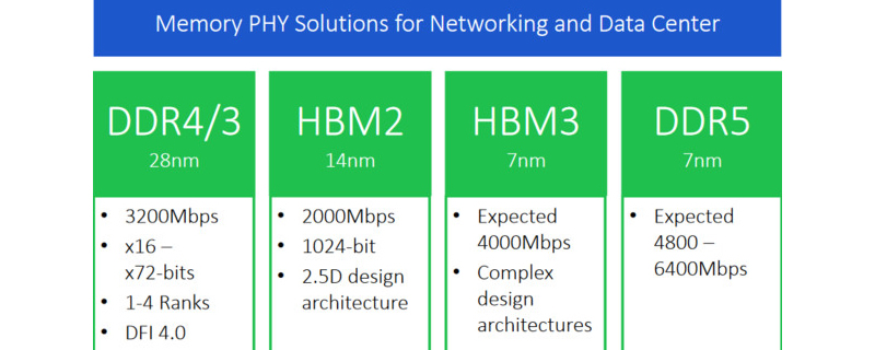 RAMBUS reveals their planned specifications for HBM3 and DDR5