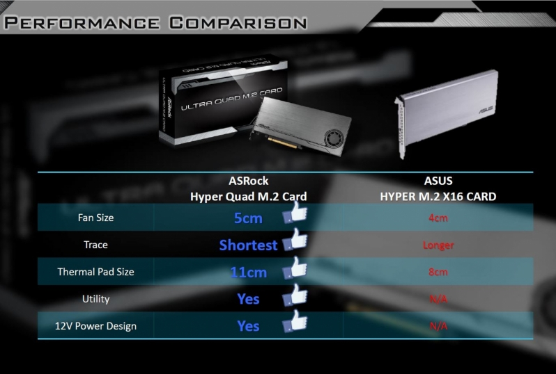 ASRock reveals Ultra Quad M.2 card - Takes aim at ASUS
