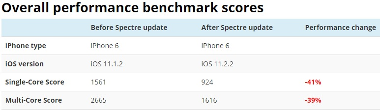 Apple's Spectre fix reportedly has a huge impact on device performance