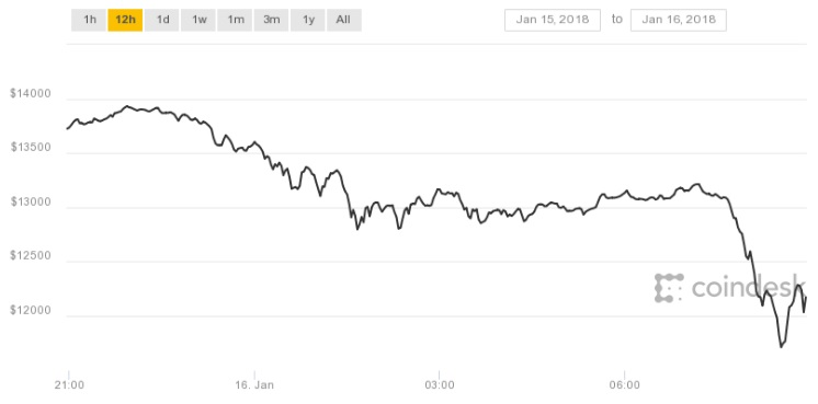 Bitcoin prices fall below $12,000 - A drop of over 10%
