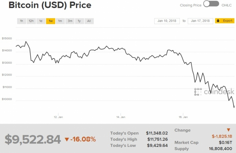 Bitcoin drops below $10,000