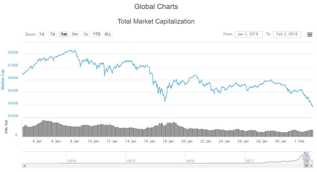 The Cryptocurrency market cap has halved within the past month