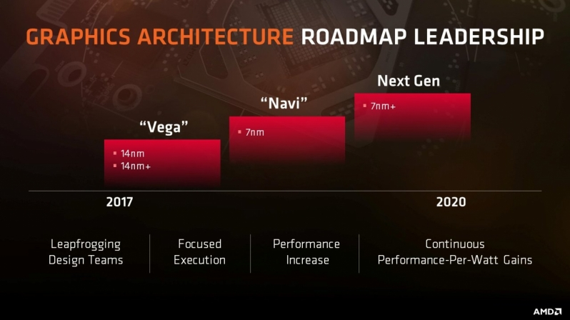 AMD are rumoured to be creating a new GPU micro-architecture