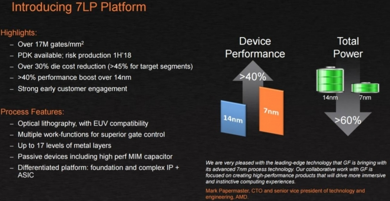 Global Foundries expects great things from 7nm - Clocks in the