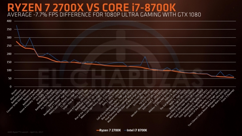 AMD Ryzen 2nd Gen + 400-series Chipset leaks - performance, pricing and more