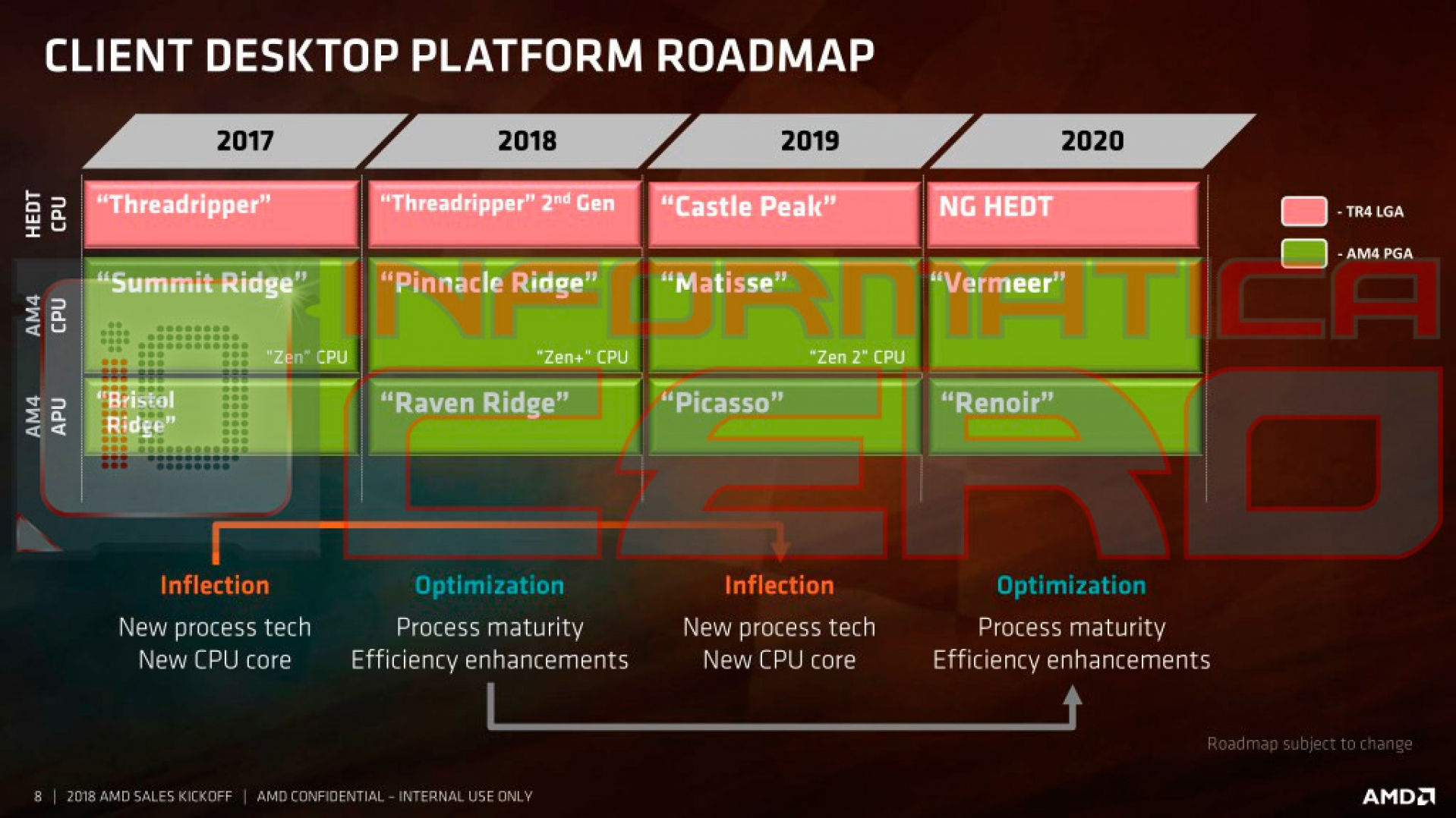 Post Ryzen 3000 Roadmap New Chipset X670 B650 Possibility Amd