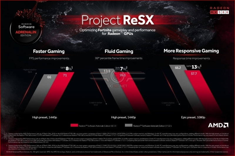 AMD Reveals Project ReSX Fortnite imporvements