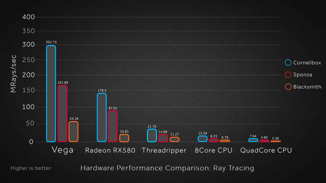AMD's Radeon Rays has been integrated into the Unity Engine