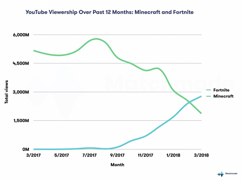 Fortnite surpasses Minecraft to become YouTube's most viewed game