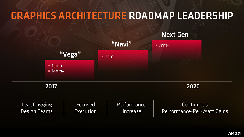 AMD's Navi GPUs are rumoured to lack a high-end offering