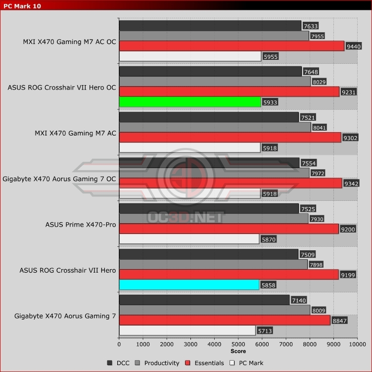 ASUS ROG X470 Crosshair VII Hero Review