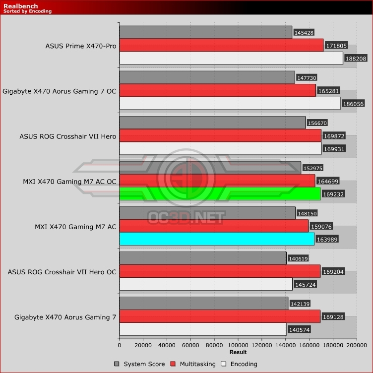 MSI X470 Gaming M7 AC Review