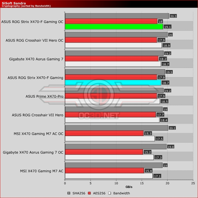 ASUS ROG Strix X470-F Gaming Review
