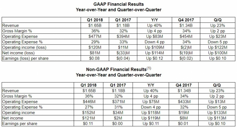 AMD posts impressive financial results, expects further growth in Q2