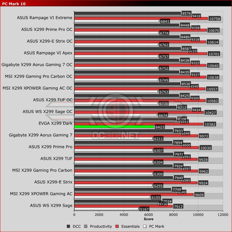 EVGA X299 Dark Review