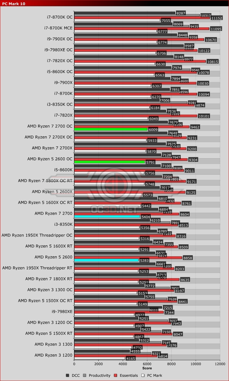 AMD Ryzen 5 2600 and Ryzen 7 2700 Review