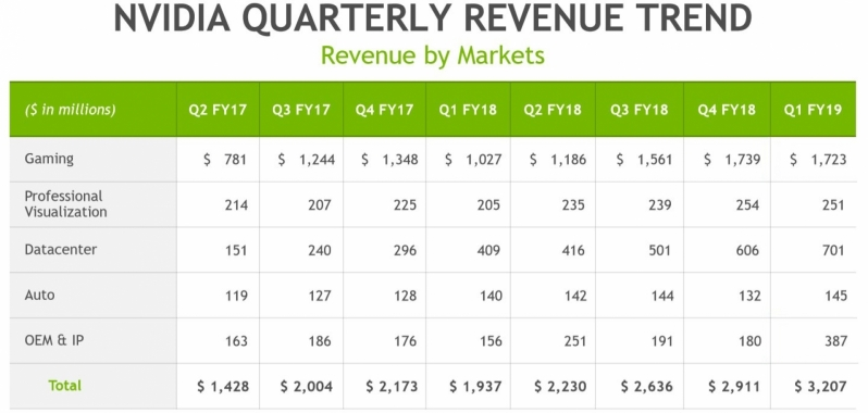 Nvidia delivers record Q1 financial results - 66% revenue growth