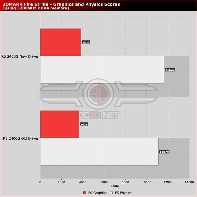 Does AMD's Radeon Software Adrenalin Edition Q2 2018 driver improve APU performance?