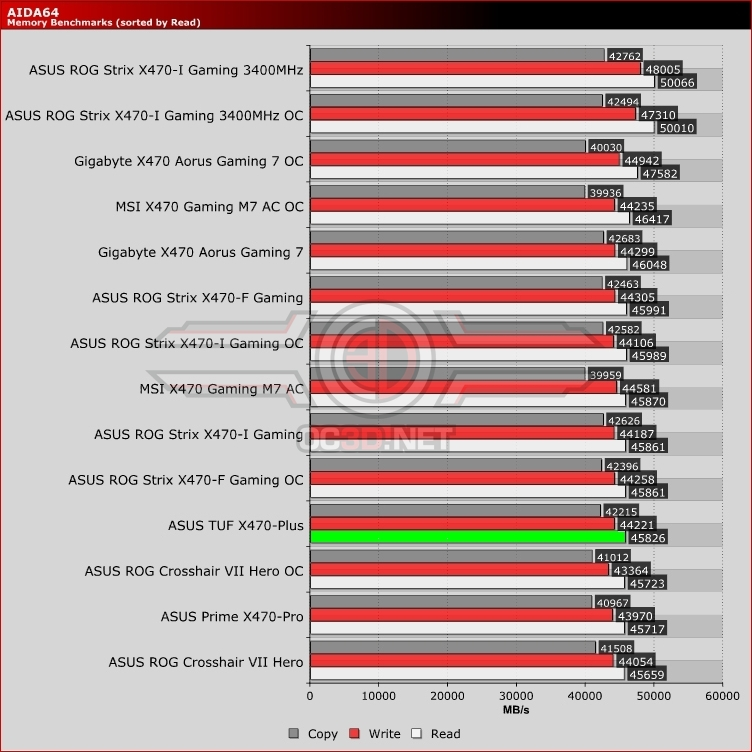 ASUS TUF X470-Plus Review
