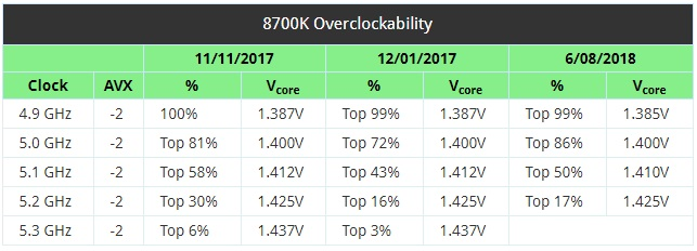 Intel i7 8700K bins have improved since January despite the i7 8086K's release