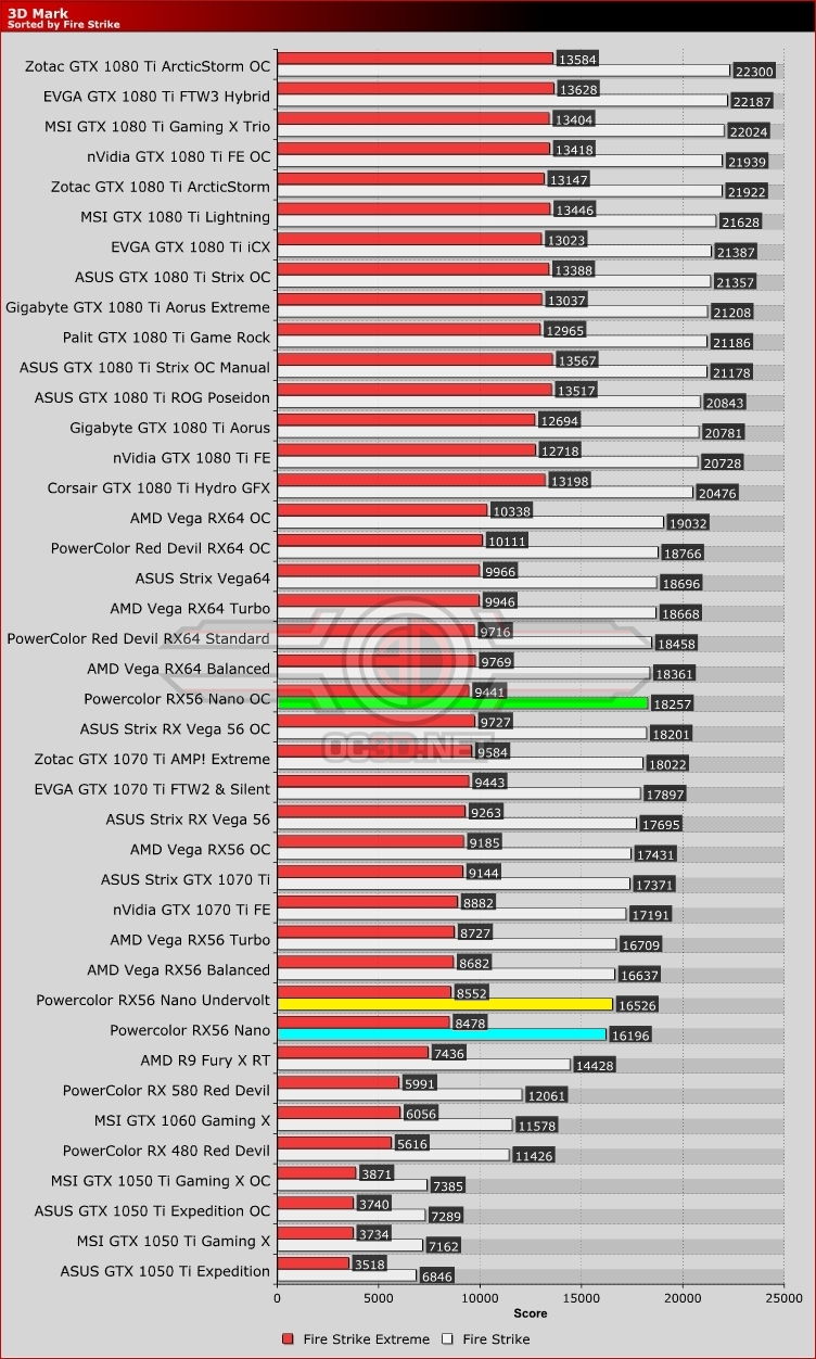 PowerColor RX VEGA 56 8GB HBM2-NANO Edition Review