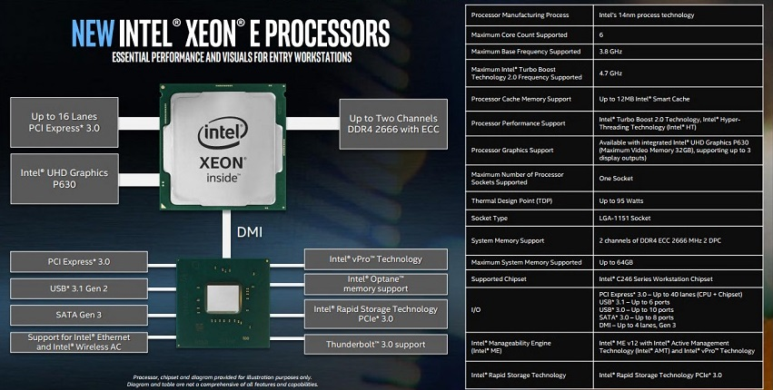 Intel Launches their 8th Generation of Xeon E processors