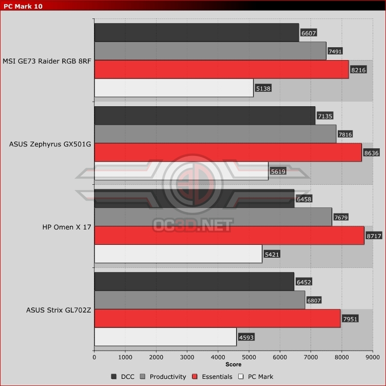 MSI GE73 Raider RGB 8RF Review