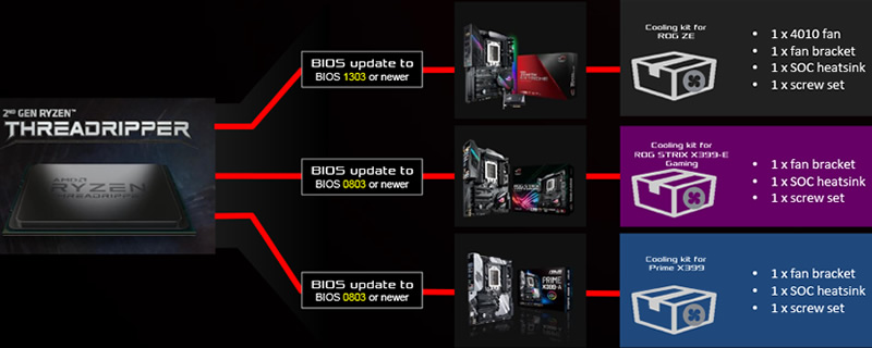 ASUS to upgrade existing X399 motherboards to support overclocking Ryzen Threadripper WX processors