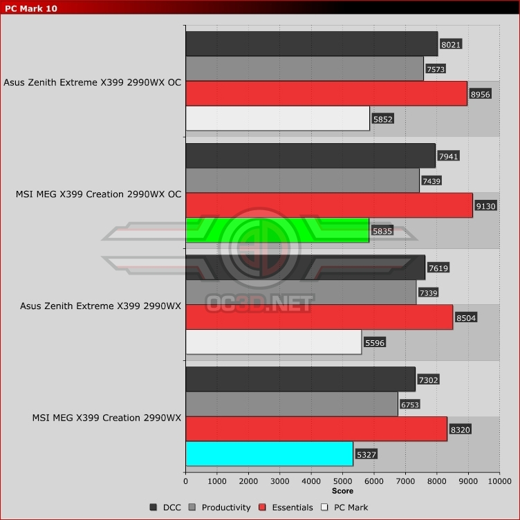 MSI MEG X399 Creation Review