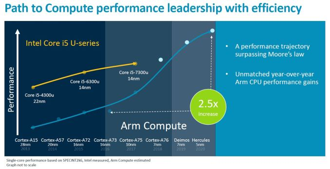 ARM targets Core i5 in latest client roadmap