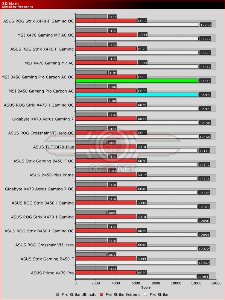 MSI B450 Gaming Pro Carbon AC Review