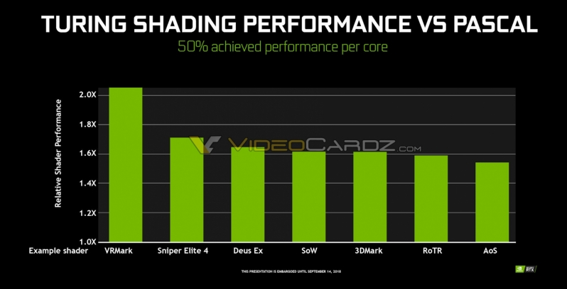 Nvidia RTX 20 series leaks showcase boosted per CUDA core performance