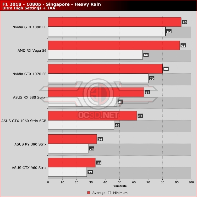 F1 2018 PC Performance Review