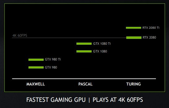 Nvidia reveals RTX 2080 and RTX 2080 Ti performance data at GTC Japan 2018