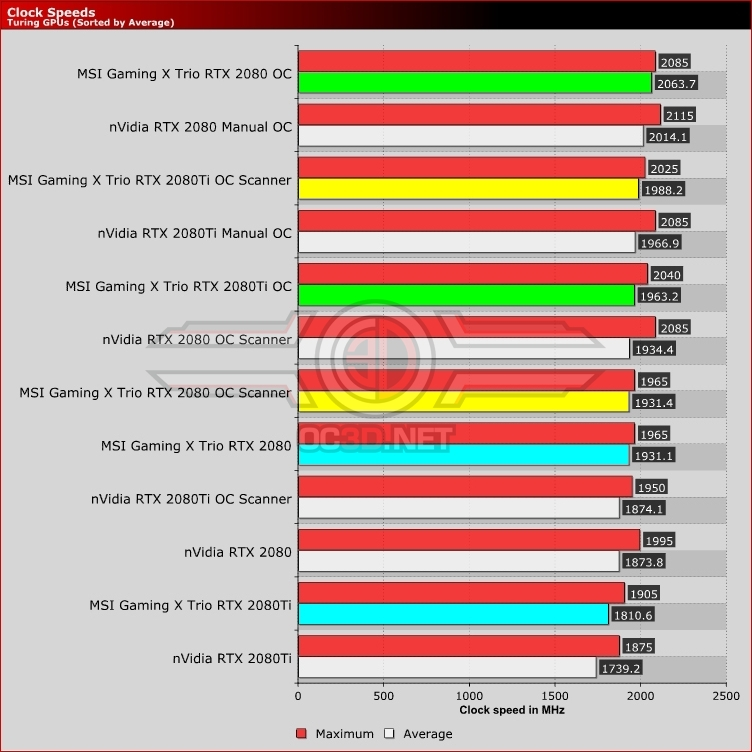 MSI RTX Gaming X Trio 2080 and 2080Ti Review
