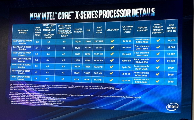 Here are ther specifications of Intel's 9th Generation Core X-series processors