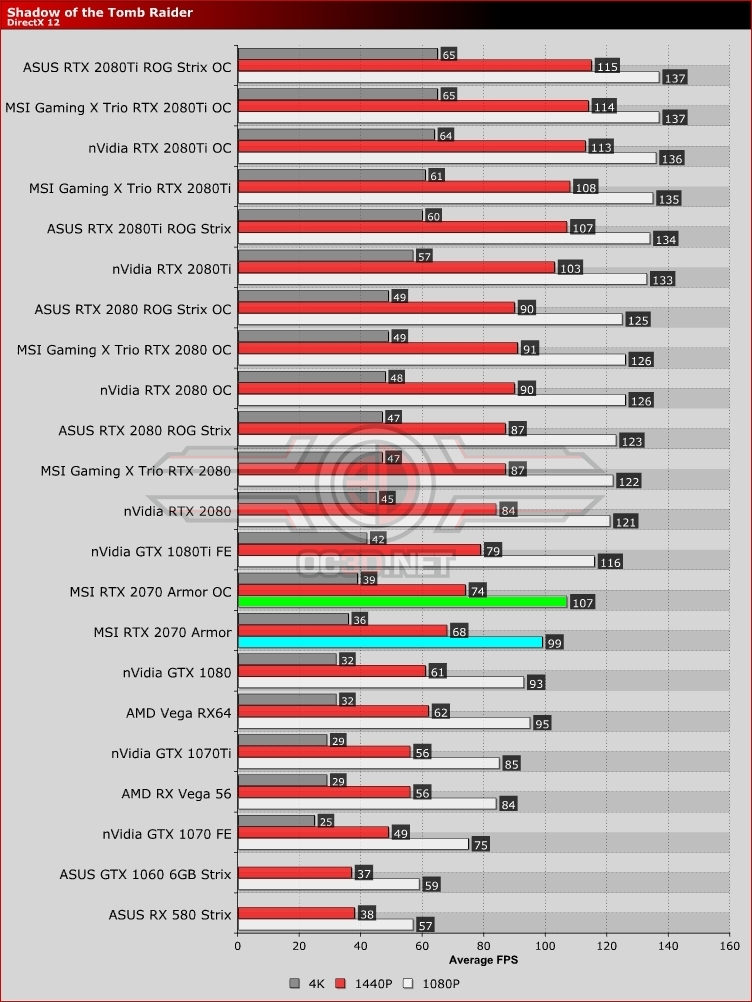 MSI RTX 2070 Armor Review