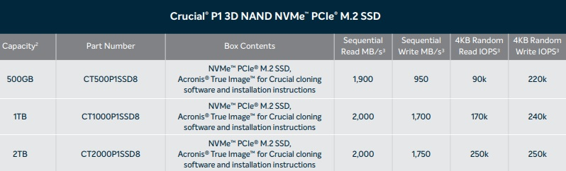 Crucial reveals their P1 series of M.2 NVMe QLC SSDs