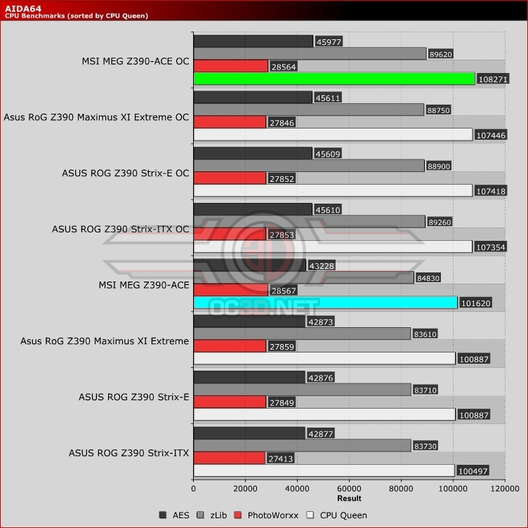 MSI Z390 MEG Ace Review