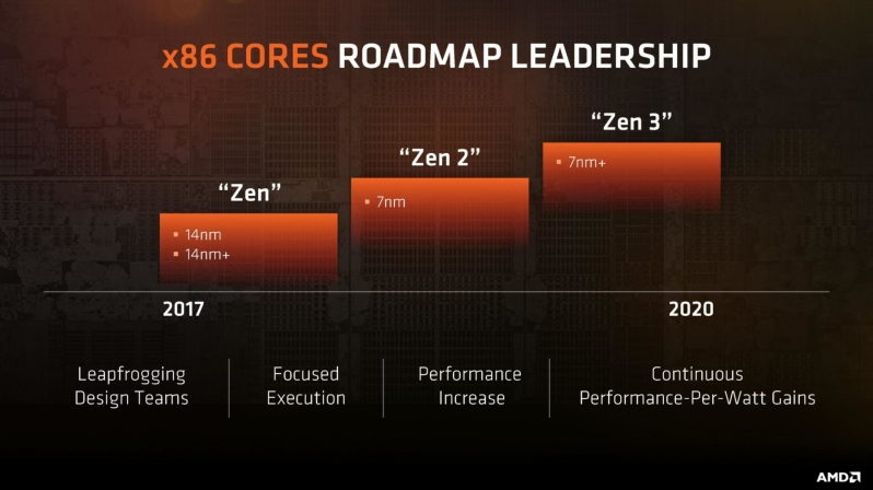 AMD's Zen 2 architecture reportedly offers a +13% IPC boost over Zen+