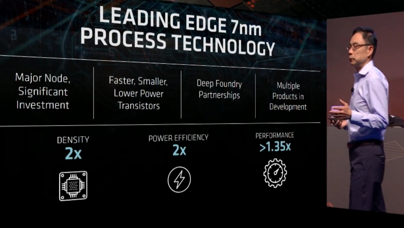AMD to launch their first 7nm GPU this quarter, increases investment in graphics hardware