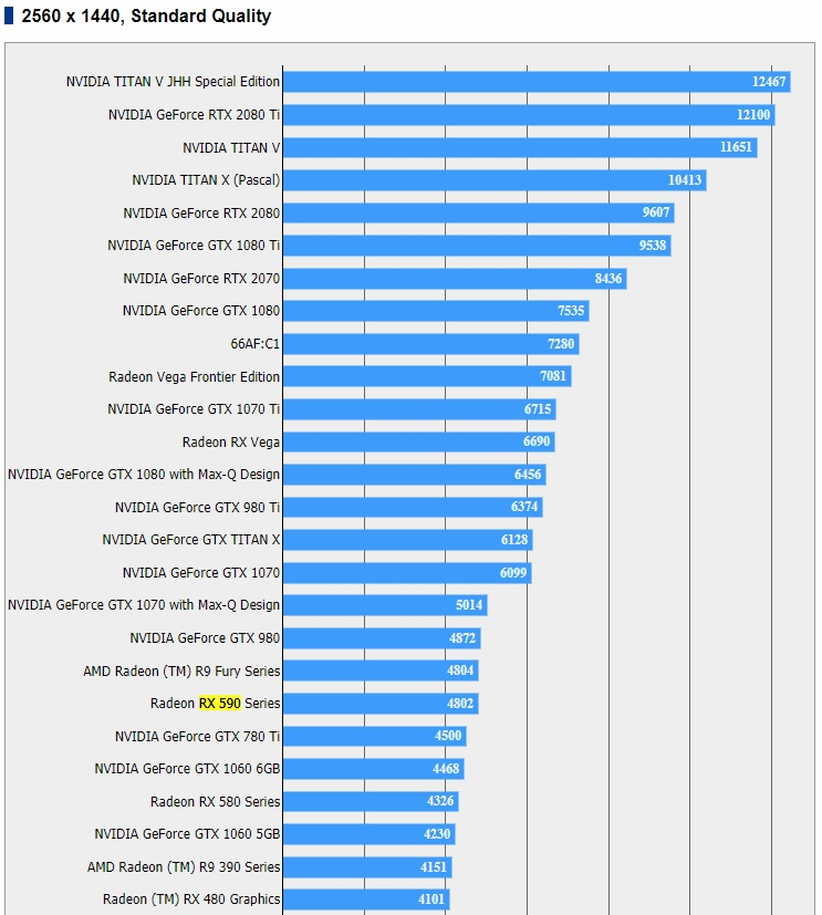 Radeon RX 590 benchmark results appear on the Final Fantasy XV Benchmarking page
