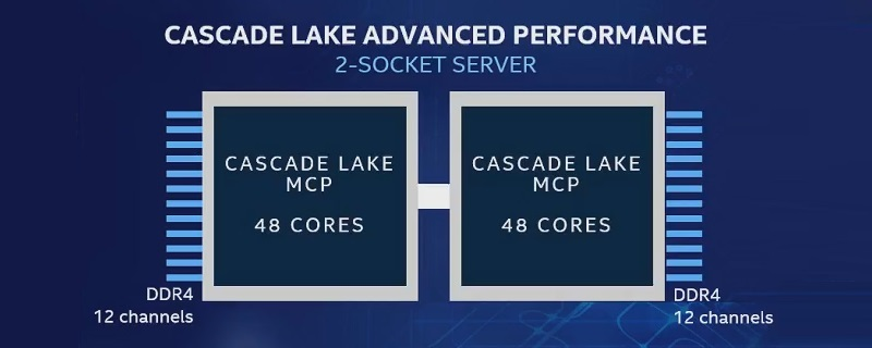 Intel Creates Cascade-AP with up to 48 cores with Glued-together design