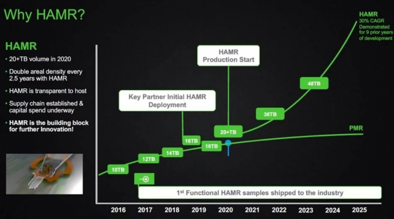 Seagate plans to release 100TB HDDs by 2025 using HAMR technology