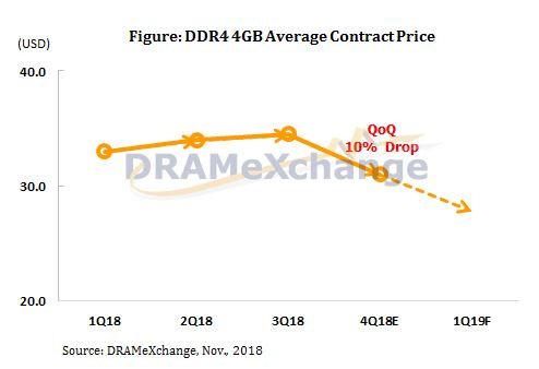 DRAM prices drop 10% QoQ and are expected to drop further in Q1 2019