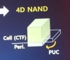 SK Hynix launches the World's First CTF-based 4D NAND Flash