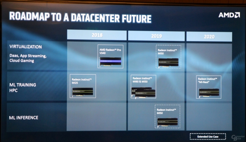 AMD details future Radeon Instinct GPU Roadmap