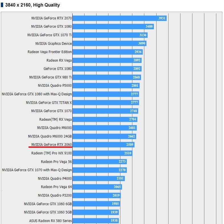 Nvidia's RTX 2060 appears on the Final Fantasy XV Benchmarking Database