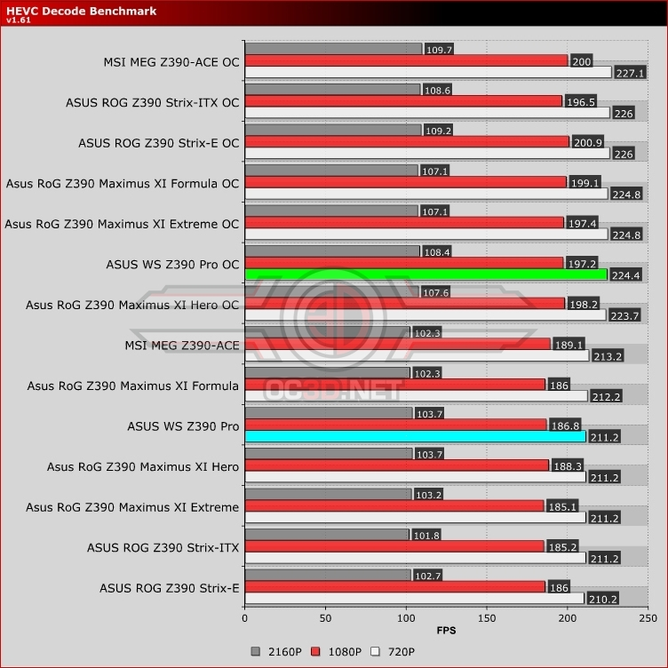 ASUS WS Z390 Pro Review